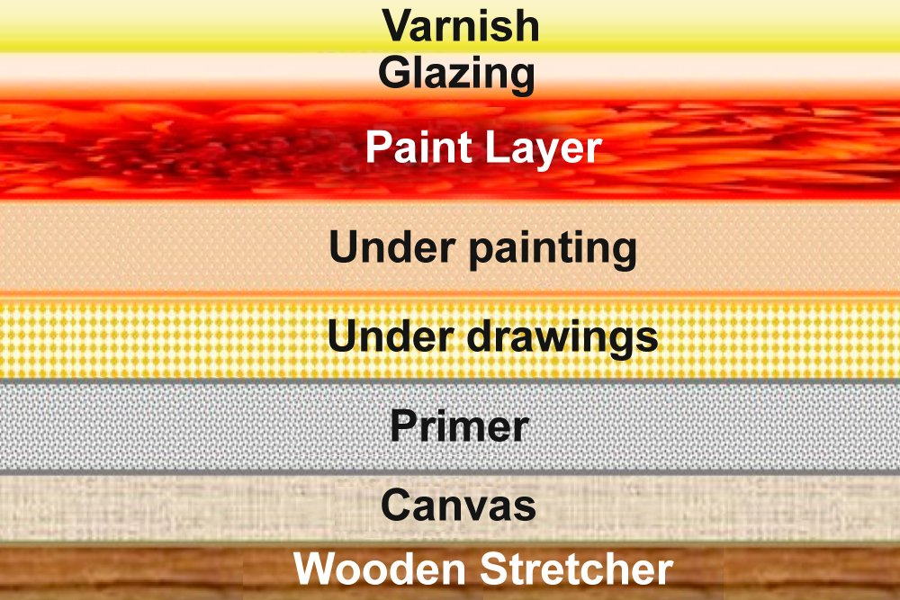 The basic structure of an oil painting on canvas