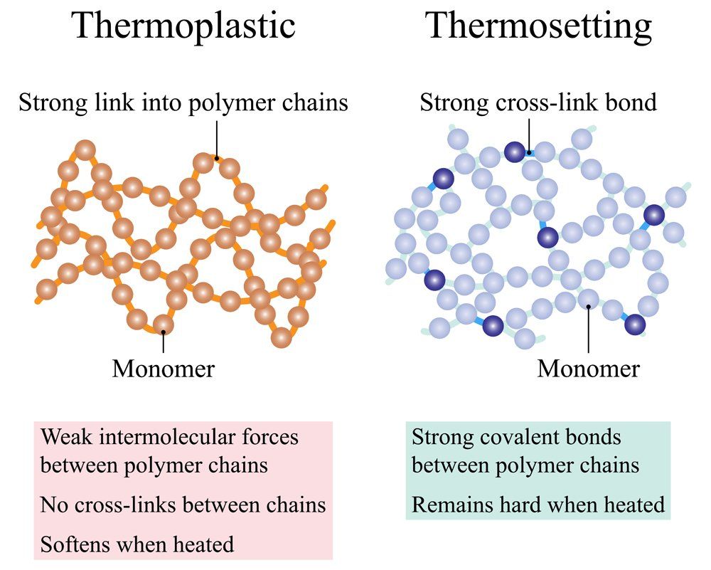 Thermoplastic and thermosetting are two classes of polymers(Sansanorth)s