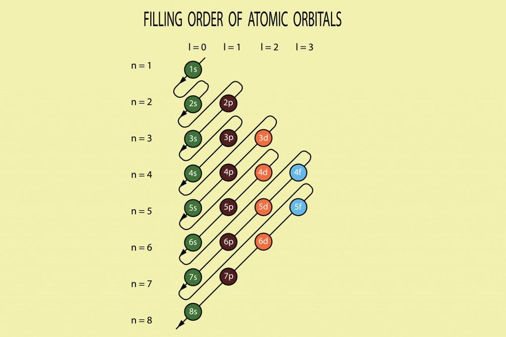vector diagram, order of orbitals in an atom(Amalakanti Satya Sarada)S