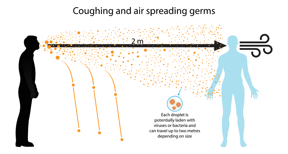Coughing and air spreading germs(Nasky)s