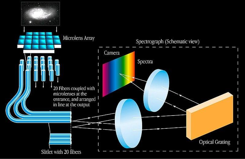Integral spectroscopy Microlens-Fibre
