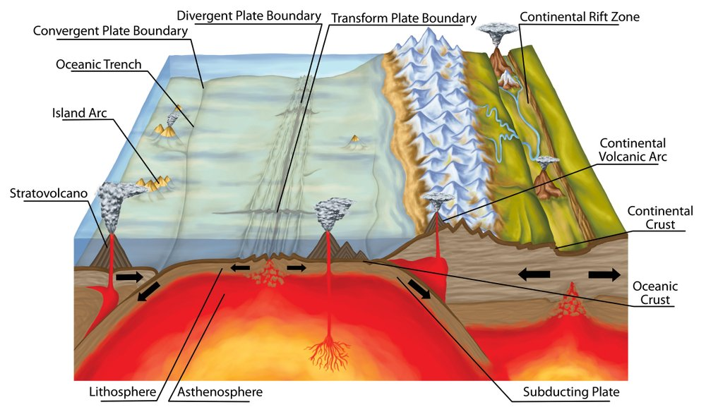 Plate tectonics, tectonic processes, interactions of the tectonic plates, types of plate boundaries(stihii)s