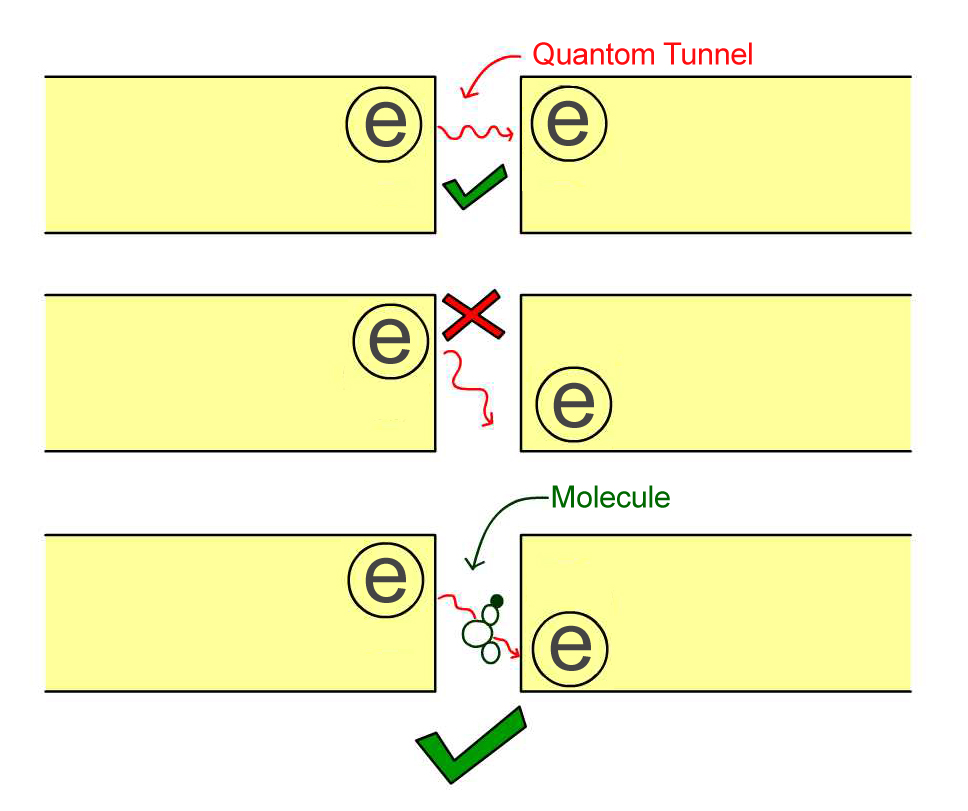 quantum tunneling can be used in spectroscopy