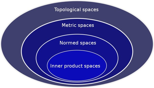 Hierarchy of mathematical spaces
