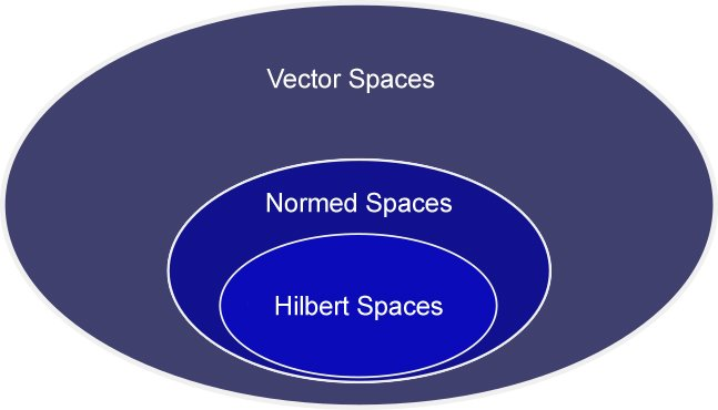Hilbert space is both a vector space and Normed Space