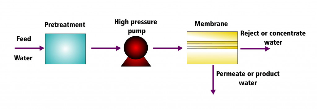 filter process