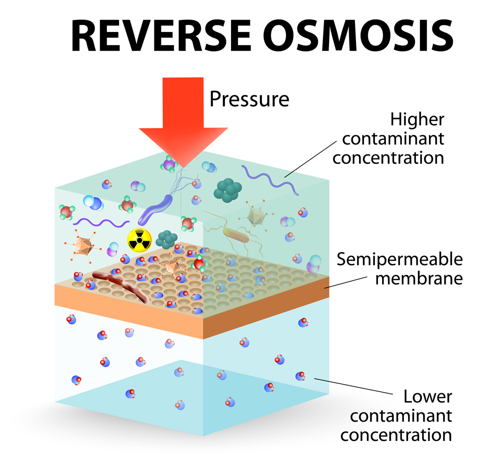 reverse osmosis use the membrane to act like an extremely fine filter to create drinking water from contaminated water(Designua)S