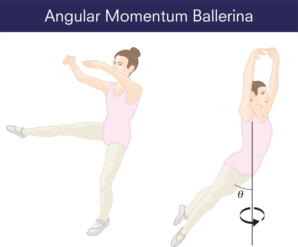 Angular momentum Ballerina(Emre Terim)S
