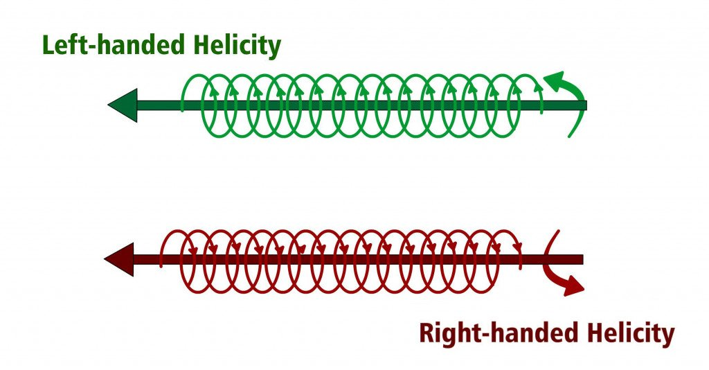 Left and Right Helicity