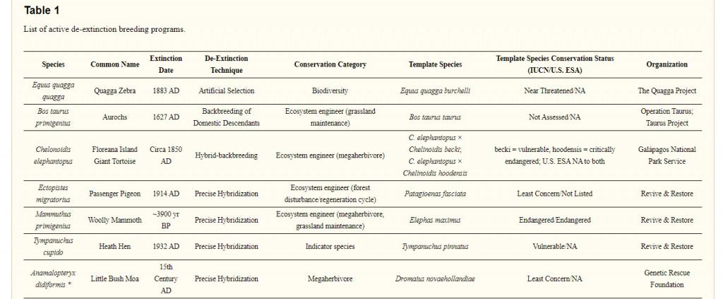 List of active de-extinction breeding programs