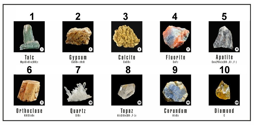 Mohs scale of mineral hardness(Andriy Kananovych)s