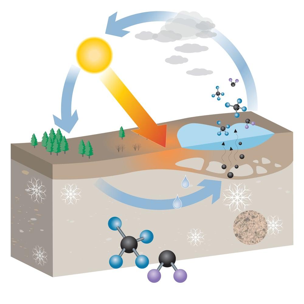 Permafrost Scheme