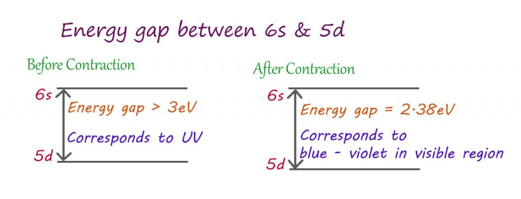 Effect of relativistic contraction