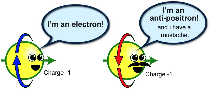 Identifying particles and Anti-Particles