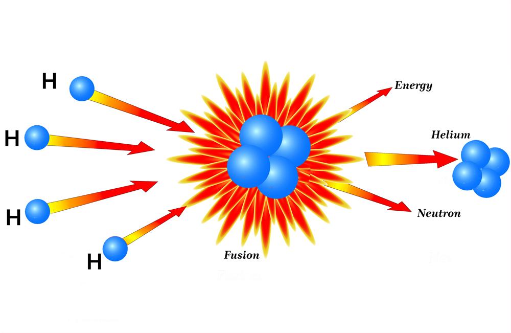 Hydrogen burning in stars