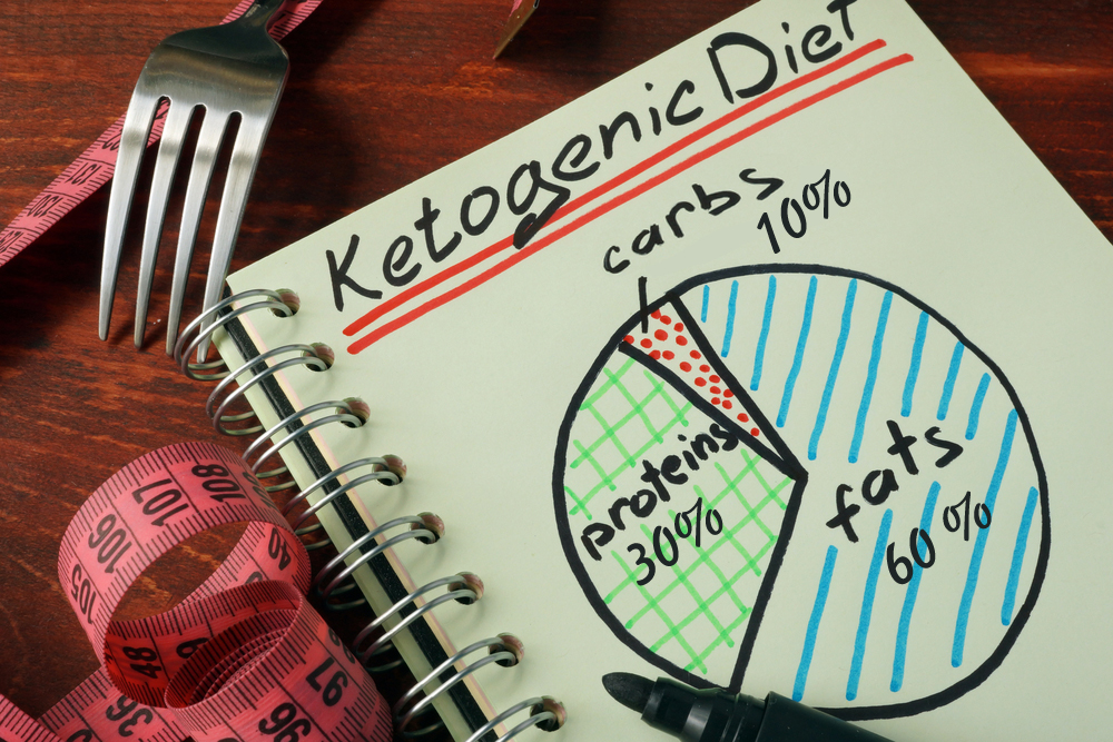 Ketogenic,Diet,With,Nutrition,Diagram,Written,On,A,Note.