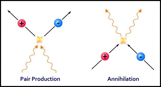Pair production and annihilation