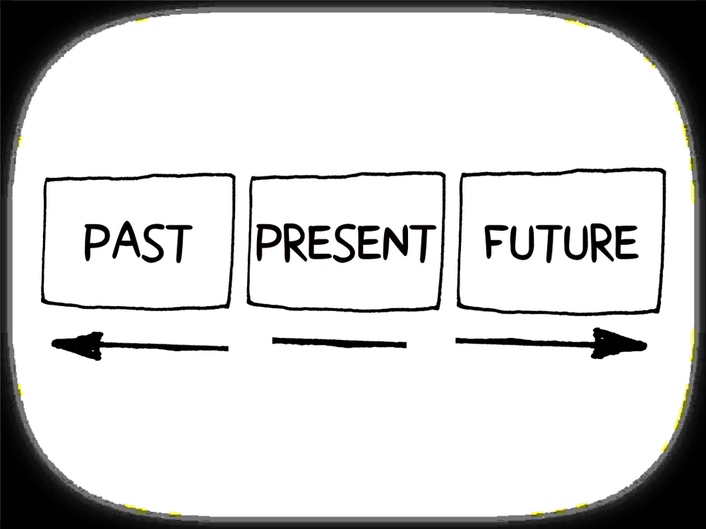 Words,Past,,Present,And,Future,Concept,With,Arrows,Mind,Map