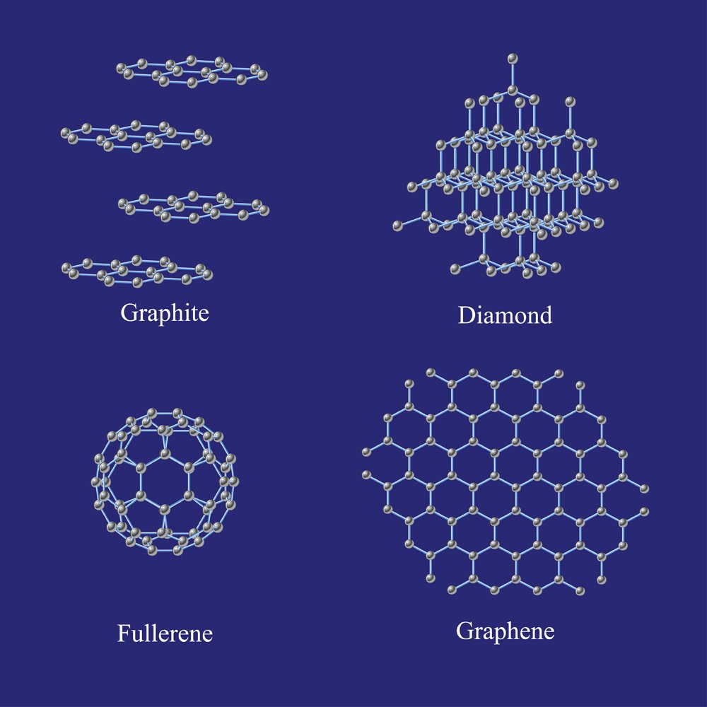 Аллотропы, Углерод, Графит, Алмаз, Фуллерен, графен., Кристалл, Структуры., Нанотехнологии., Вектор