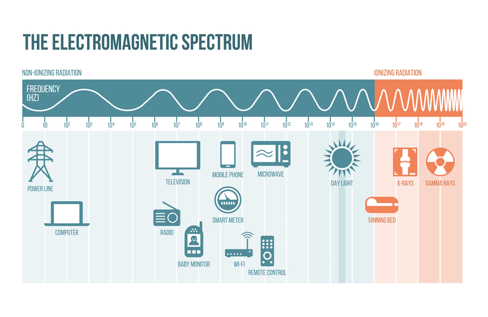 The,Electromagnetic,Spectrum,Diagram,With,Frequencies,,Waves,And,Examples