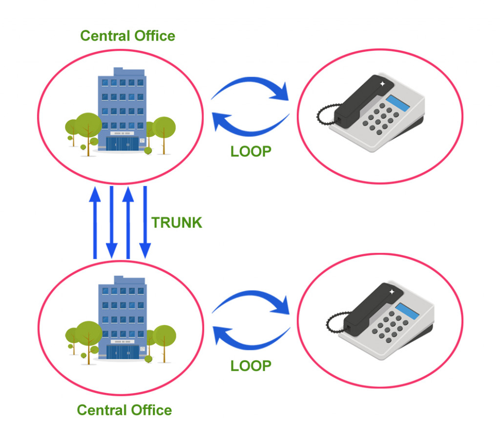 The importance of trunk circuits in phone calls.