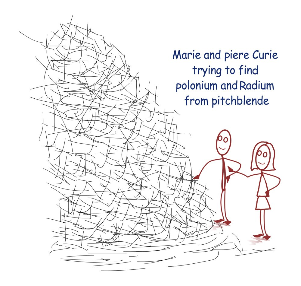 Marie and Piere Curie trying to find polonium and radium from pitchblende
