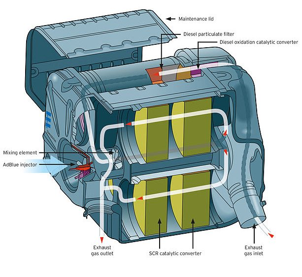 exhaust system for commercial vehicles