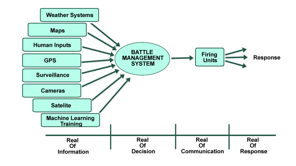 Aerial defense systems work