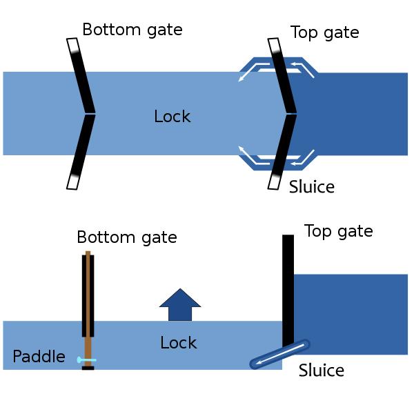 Canal lock diagram