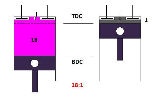 compression-ratio-of-diesel-engine