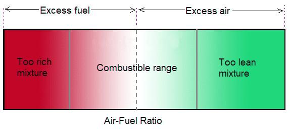 fuel mixture type