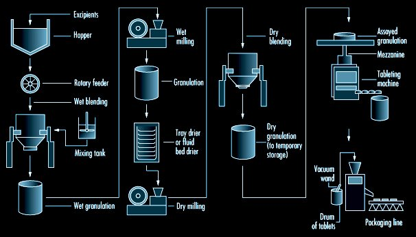 tablet manufacturing process flow