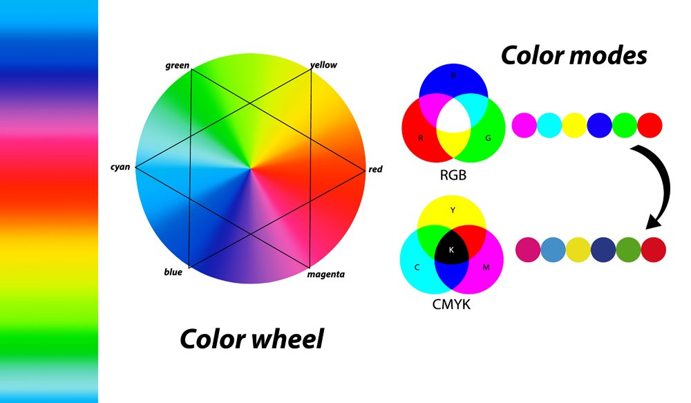 Digital,Color,Modes.,Difference,Between,Cmyk,And,Rgb,Color,Modes.