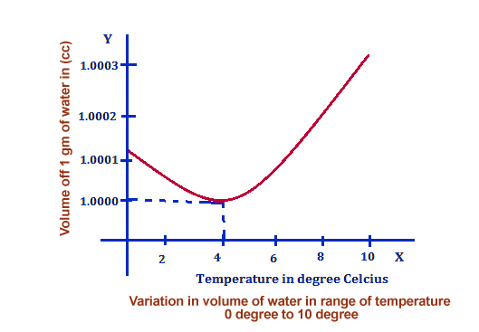 Note that the volume of water starts to increase as the temperature falls below 4 degrees Celsius.