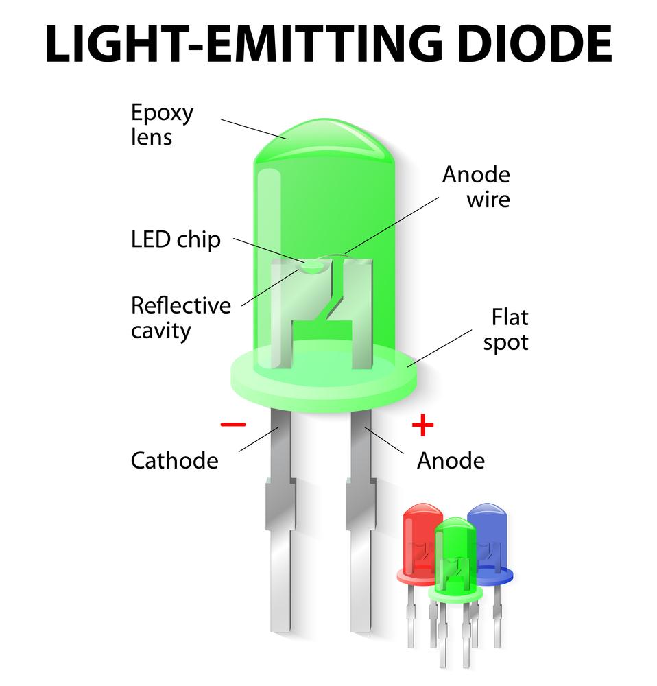 Parts,Of,An,Light,Emitting,Diode.,Led.,Unlike,Bulbs,,Leds