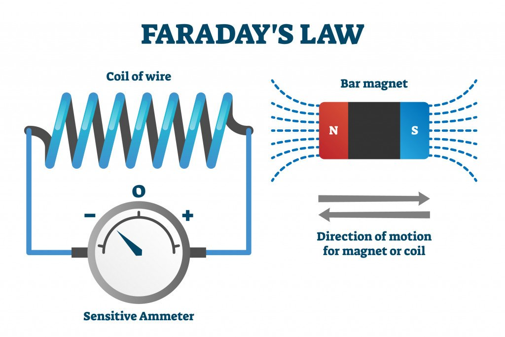 Faraday's law of induction vector illustration. Labeled educational scheme with explanation