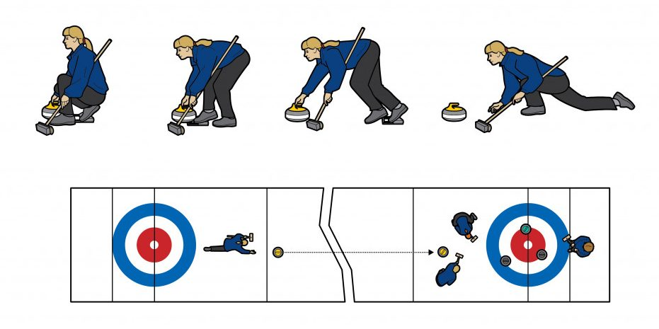 How to do the sport of Curling
