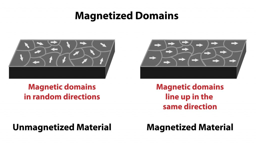 Magnetized domains with direction arrows on unmagnetized and magnetized material