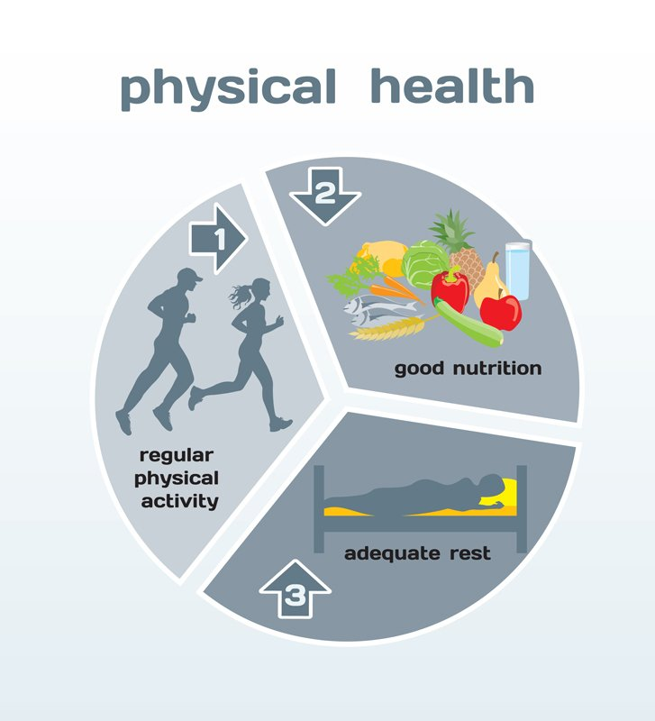 Physical,Health,Infographic:,Physical,Activity,,Good,Nutrition,,Adequate,Rest