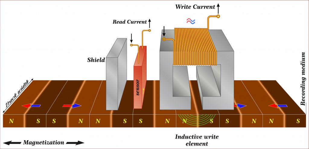 Simple representation of read write longitudinal magnetic recording device