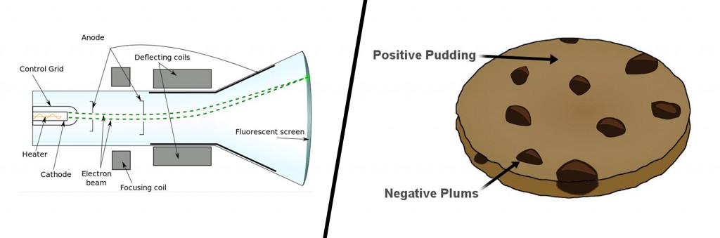 Cathode Ray Tube & Plum Pudding model