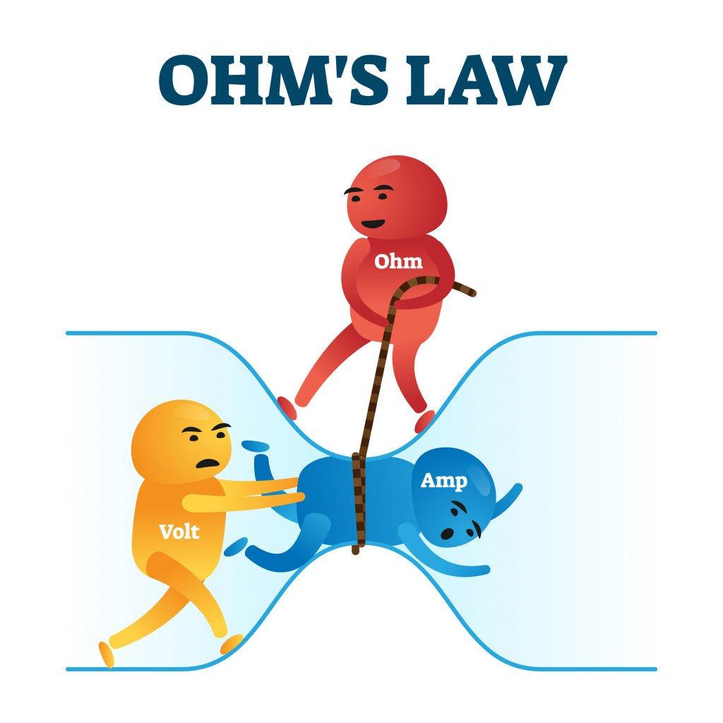 Ohms law vector illustration