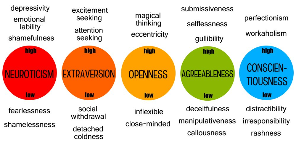 Overview,Of,The,Most,Important,Personality,Traits,,Commonly,Known,As