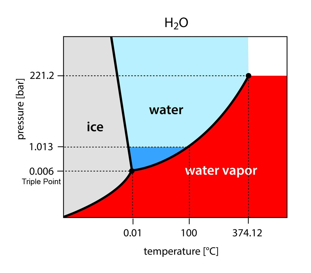 binary phase diagram of water - H2O