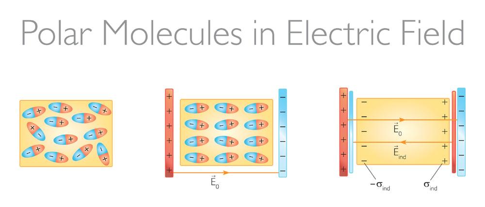 Polar,Molecules,In,Electric,Field,-,Physics,Vector,Illustration