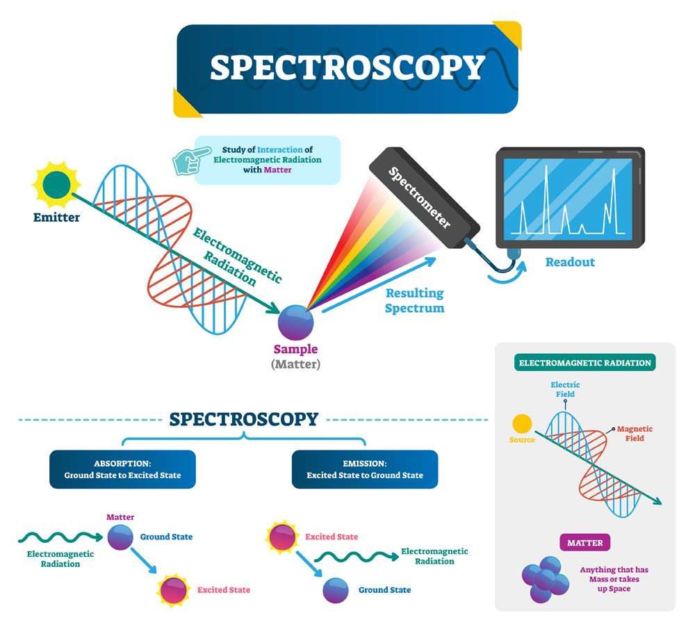 Spectroscopy,Labeled,Vector,Illustration.,Matter,And,Electromagnetic,Radiation.,Study,Of