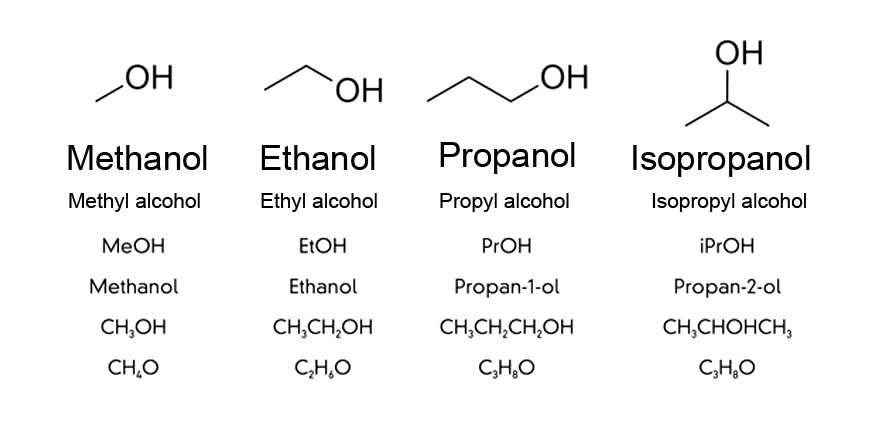 The sticks denote carbon chains and -OH is the functional group