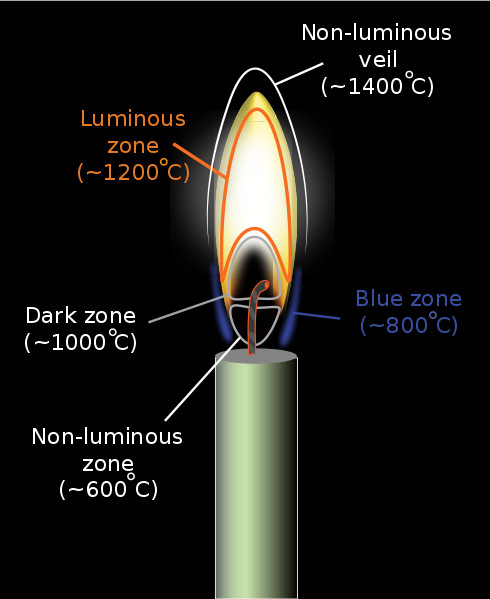 Anatomy of a candle flame