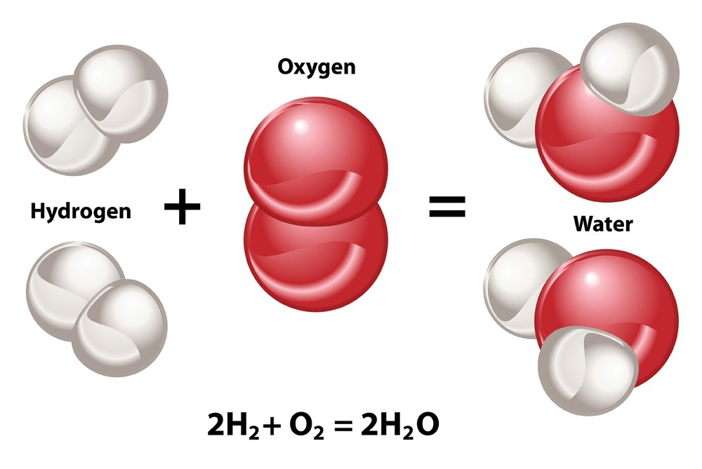 Chemical reaction model of creating new compounds. Hydrogen and Oxygen combine to form H2O water molecules.