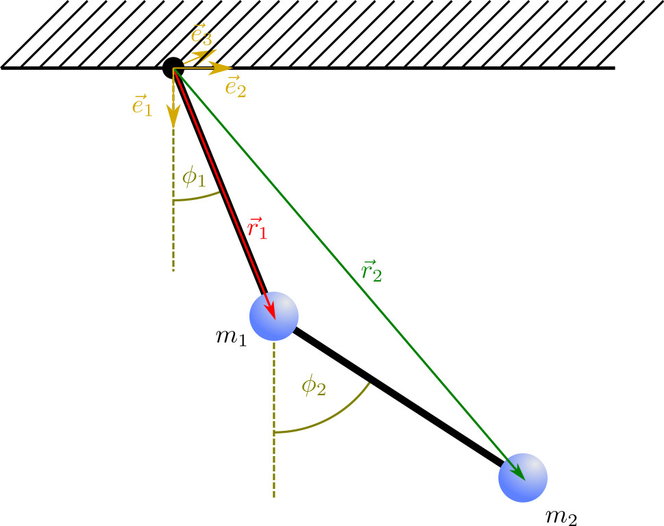 Double pendulum with labels